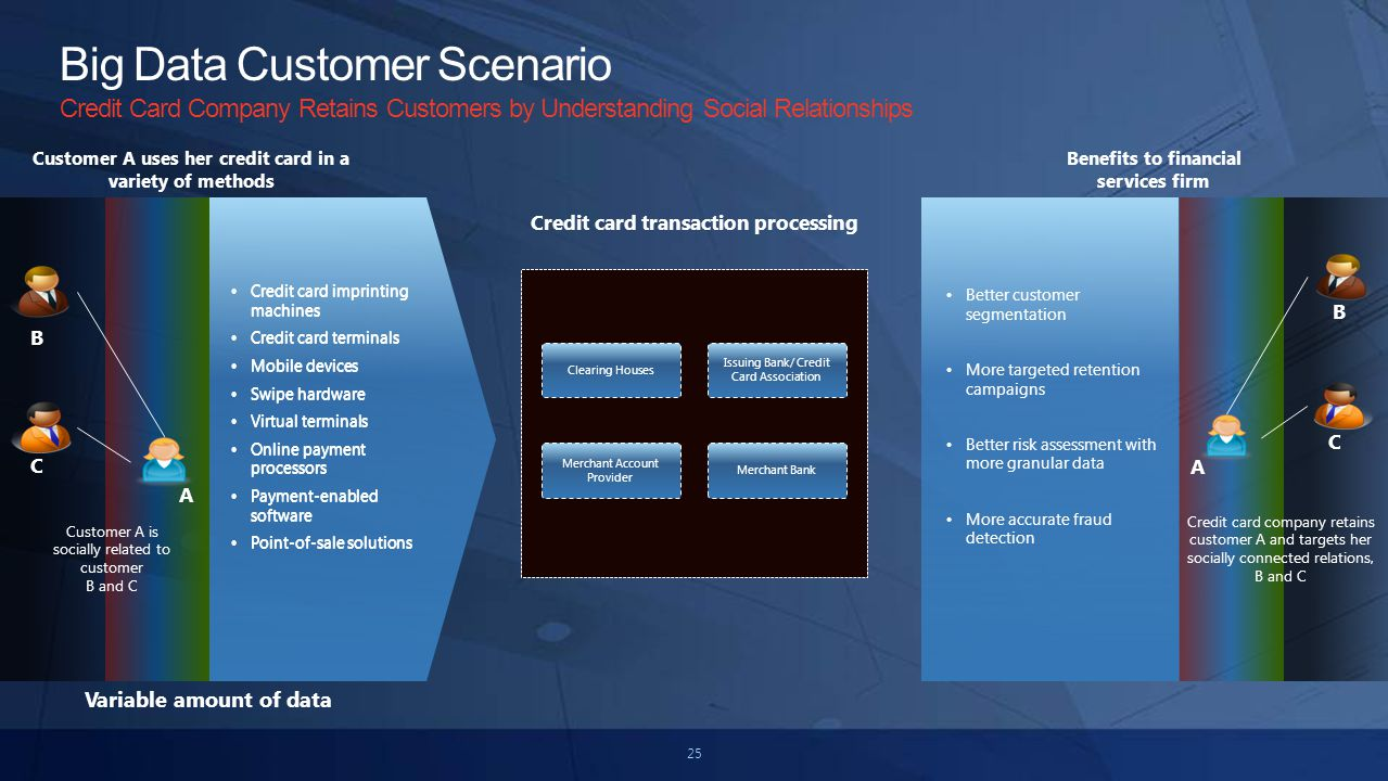 25 Big Data Customer Scenario Credit Card Company Retains Customers by Understanding Social Relationships B C Credit card imprinting machines Credit card terminals Mobile devices Swipe hardware Virtual terminals Online payment processors Payment-enabled software Point-of-sale solutions Credit card transaction processing Issuing Bank/ Credit Card Association Merchant Account Provider Clearing Houses Merchant Bank A B C Better customer segmentation More targeted retention campaigns Better risk assessment with more granular data More accurate fraud detection Customer A uses her credit card in a variety of methods Benefits to financial services firm Credit card company retains customer A and targets her socially connected relations, B and C A Customer A is socially related to customer B and C Variable amount of data Credit card imprinting machines Credit card terminals Mobile devices Swipe hardware Virtual terminals Online payment processors Payment-enabled software Point-of-sale solutions
