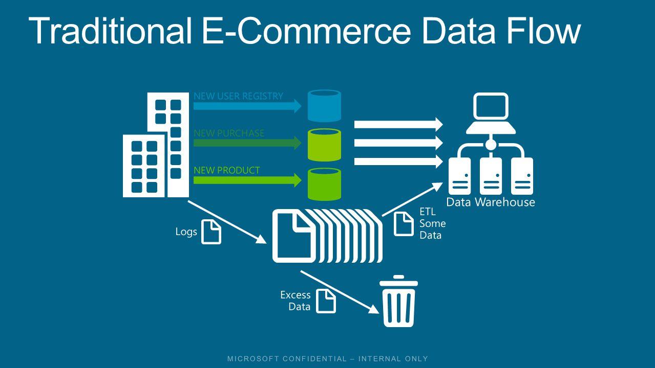 Excess Data Logs ETL Some Data Data Warehouse