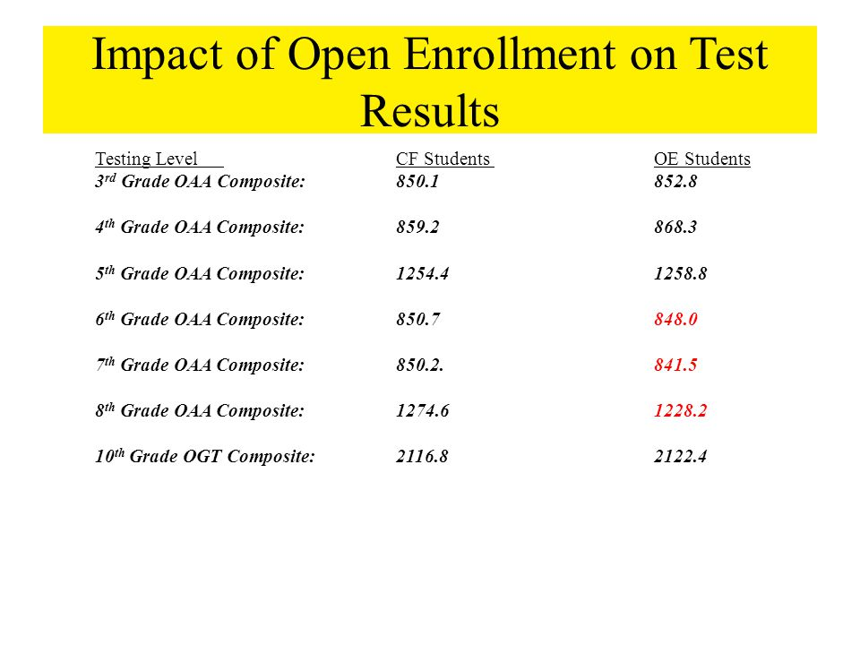 Impact of Open Enrollment on Test Results Testing LevelCF Students OE Students 3 rd Grade OAA Composite: 850.1852.8 4 th Grade OAA Composite: 859.2868