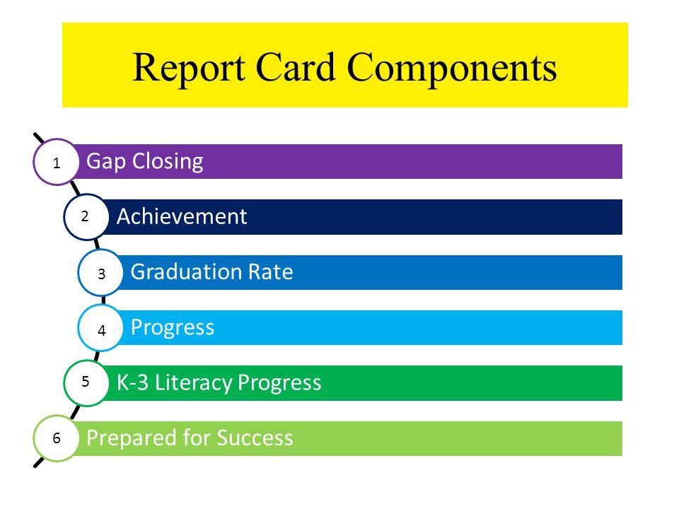 Report Card Components Gap Closing Achievement Graduation Rate Progress K-3 Literacy Progress Prepared for Success 1 2 3 4 5 6