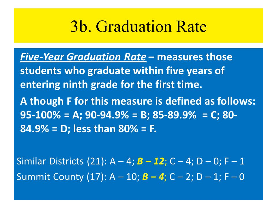 3b. Graduation Rate Five-Year Graduation Rate – measures those students who graduate within five years of entering ninth grade for the first time. A t
