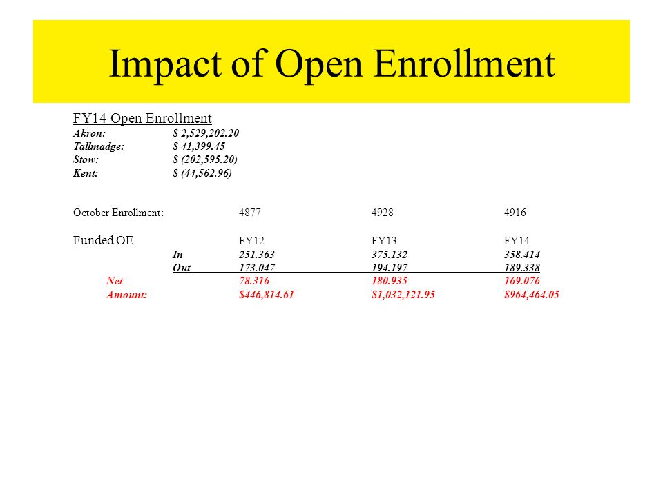 Impact of Open Enrollment FY14 Open Enrollment Akron:$ 2,529,202.20 Tallmadge:$ 41,399.45 Stow:$ (202,595.20) Kent:$ (44,562.96) October Enrollment:487749284916 Funded OE FY12FY13FY14 In251.363375.132358.414 Out173.047194.197189.338 Net78.316180.935169.076 Amount:$446,814.61$1,032,121.95$964,464.05