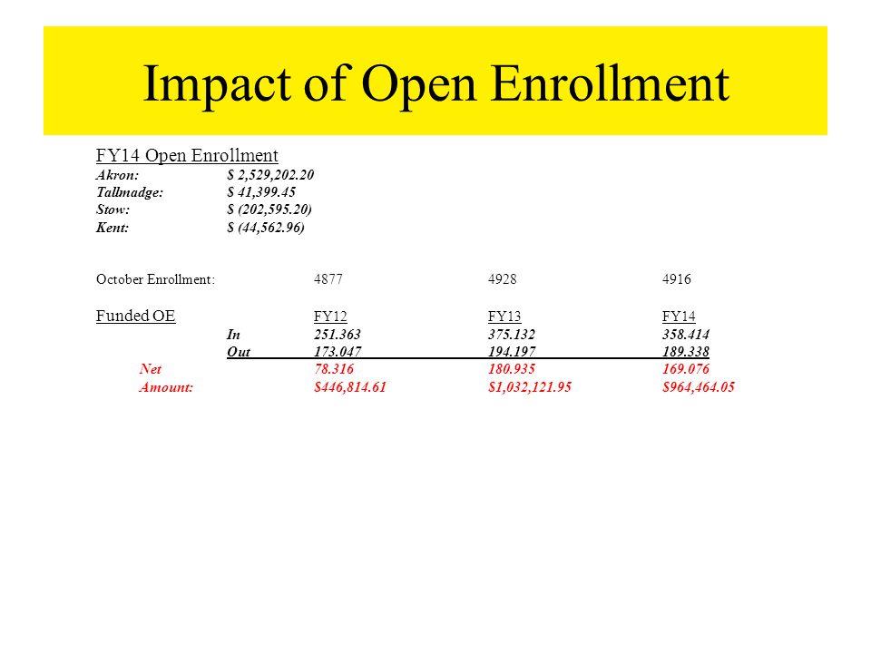 Impact of Open Enrollment FY14 Open Enrollment Akron:$ 2,529,202.20 Tallmadge:$ 41,399.45 Stow:$ (202,595.20) Kent:$ (44,562.96) October Enrollment:48