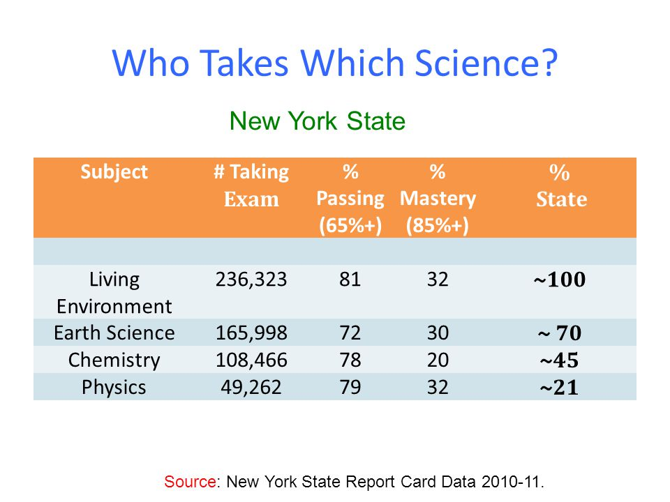 Who Takes Which Science? Subject# Taking Exam % Passing (65%+) % Mastery (85%+) % State Living Environment 236,3238132 ~100 Earth Science165,9987230 ~