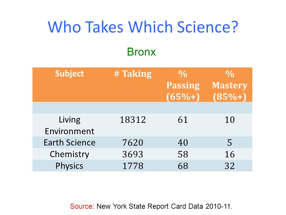 Who Takes Which Science.