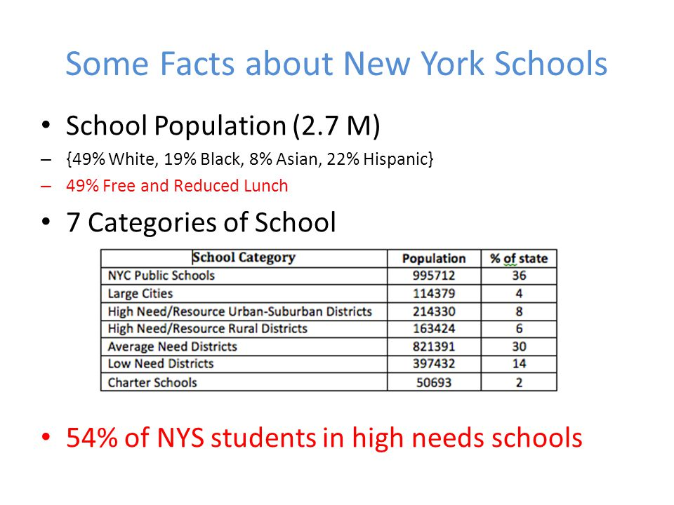 Some Facts about New York Schools School Population (2.7 M) – {49% White, 19% Black, 8% Asian, 22% Hispanic} – 49% Free and Reduced Lunch 7 Categories of School 54% of NYS students in high needs schools