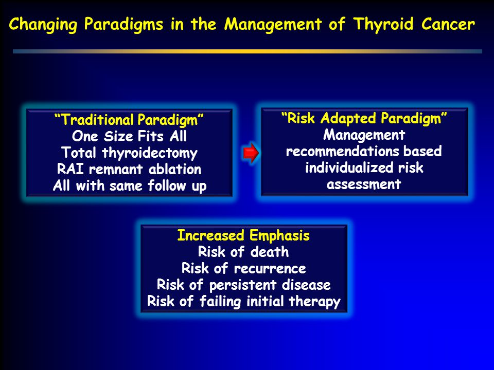 Changing Paradigms in the Management of Thyroid Cancer Increased Emphasis Risk of death Risk of recurrence Risk of persistent disease Risk of failing