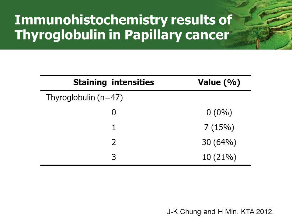 Staining intensitiesValue (%) Thyroglobulin (n=47) 00 (0%) 17 (15%) 230 (64%) 310 (21%) Immunohistochemistry results of Thyroglobulin in Papillary can