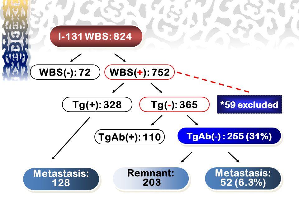 *59 excluded TgAb(-) : 255 (31%) Metastasis: 128 Metastasis: 128 Remnant: 203 Remnant: 203 Metastasis: 52 (6.3%) Metastasis: 52 (6.3%) I-131 WBS: 824