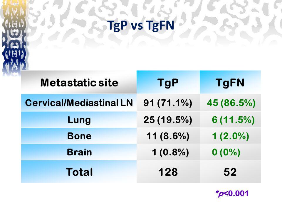 TgP vs TgFN *p<0.001 Metastatic siteTgPTgFN Cervical/Mediastinal LN91 (71.1%)45 (86.5%) Lung25 (19.5%) 6 (11.5%) Bone11 (8.6%) 1 (2.0%) Brain 1 (0.8%)