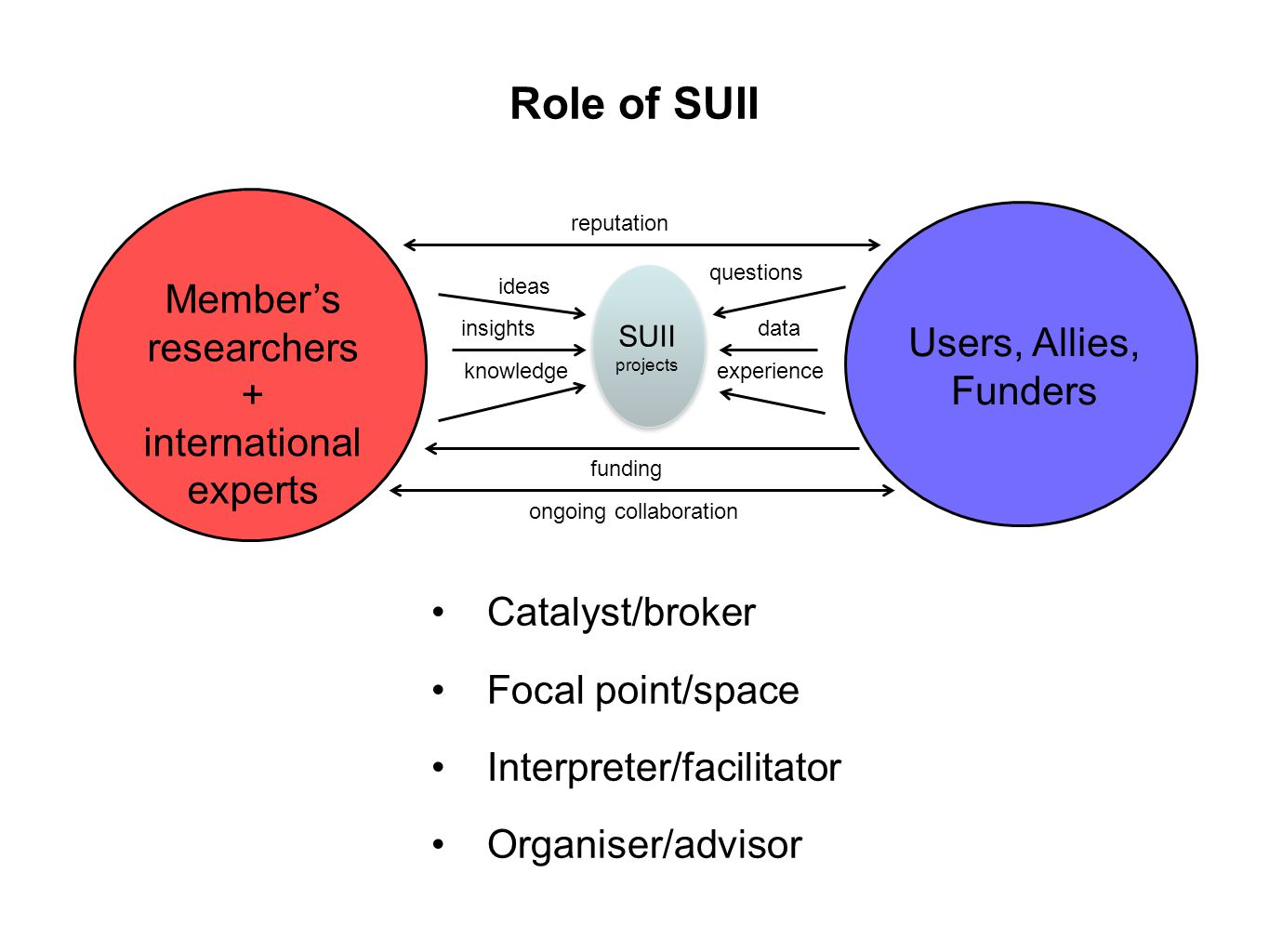 Role of SUII Members researchers + international experts Users, Allies, Funders SUII projects knowledge ideas data questions experience insights funding reputation Catalyst/broker Focal point/space Interpreter/facilitator Organiser/advisor ongoing collaboration