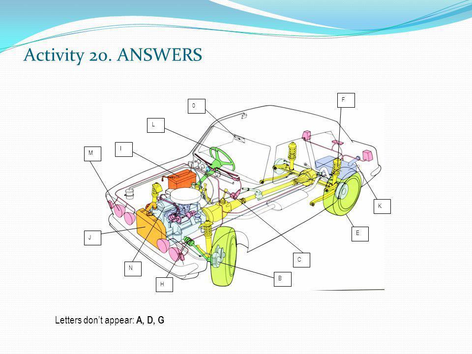 Activity 20. ANSWERS I L 0 M F C E K B H N J Letters dont appear: A, D, G