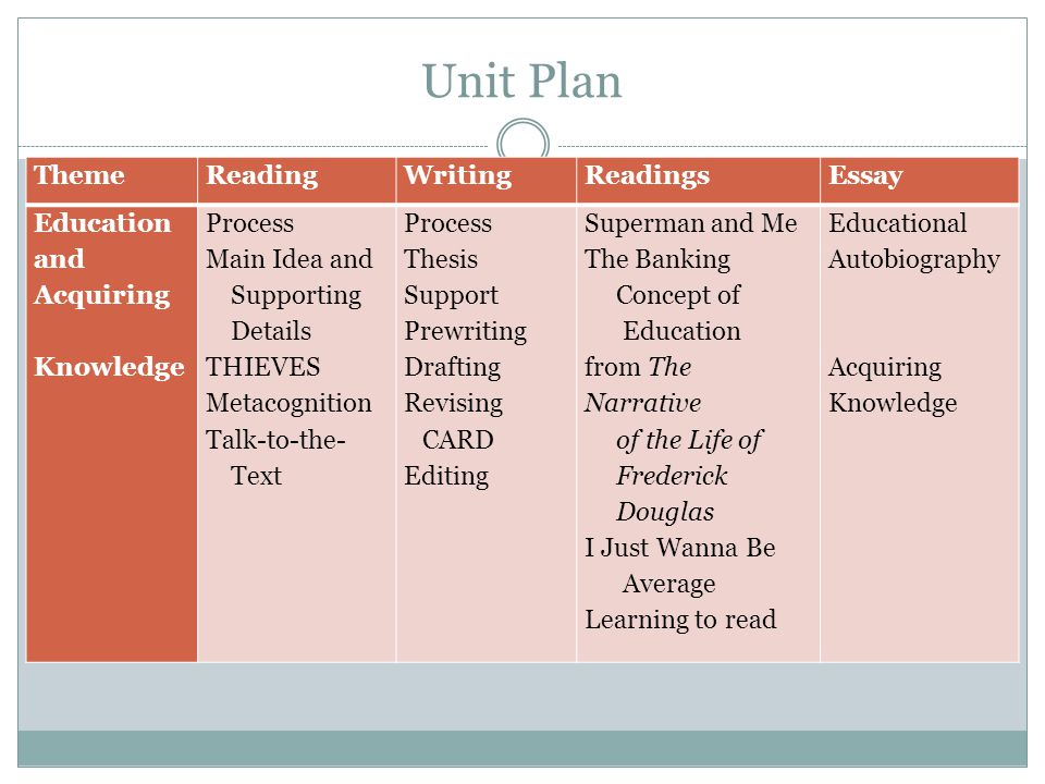 Unit Plan ThemeReadingWritingReadingsEssay Education and Acquiring Knowledge Process Main Idea and Supporting Details THIEVES Metacognition Talk-to-th