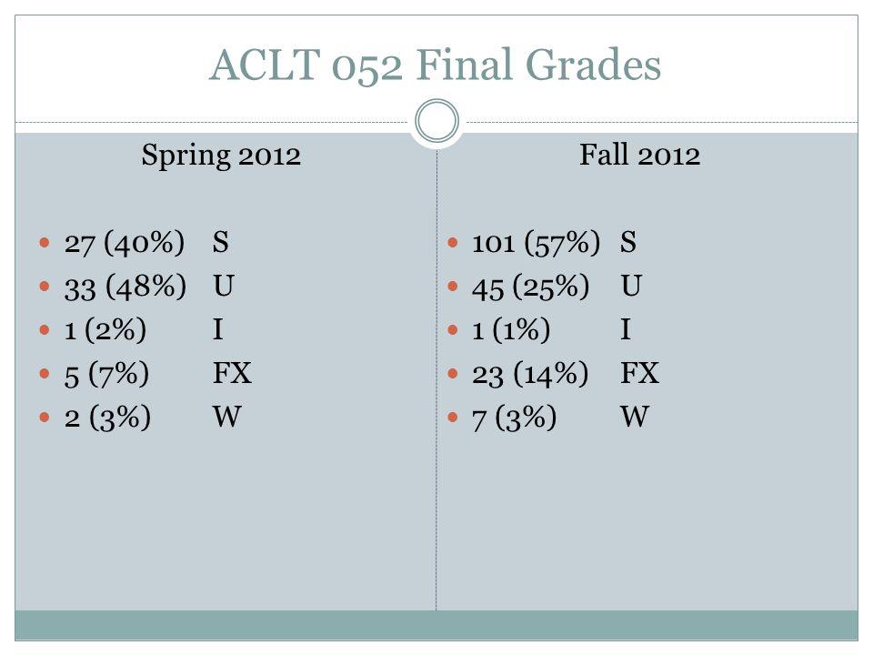 ACLT 052 Final Grades Spring 2012 27 (40%)S 33 (48%)U 1 (2%)I 5 (7%)FX 2 (3%)W Fall 2012 101 (57%)S 45 (25%)U 1 (1%)I 23 (14%)FX 7 (3%)W