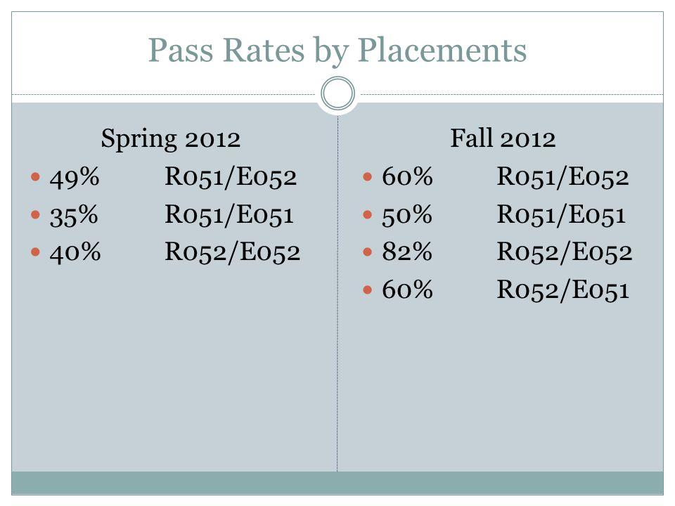 Pass Rates by Placements Spring 2012 49% R051/E052 35% R051/E051 40% R052/E052 Fall 2012 60% R051/E052 50% R051/E051 82% R052/E052 60% R052/E051