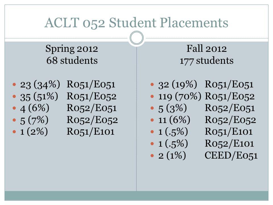ACLT 052 Student Placements Spring 2012 68 students 23 (34%) R051/E051 35 (51%) R051/E052 4 (6%) R052/E051 5 (7%)R052/E052 1 (2%)R051/E101 Fall 2012 1