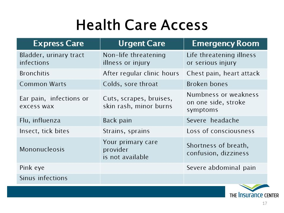 Health Care Access 17 Express CareUrgent CareEmergency Room Bladder, urinary tract infections Non-life threatening illness or injury Life threatening