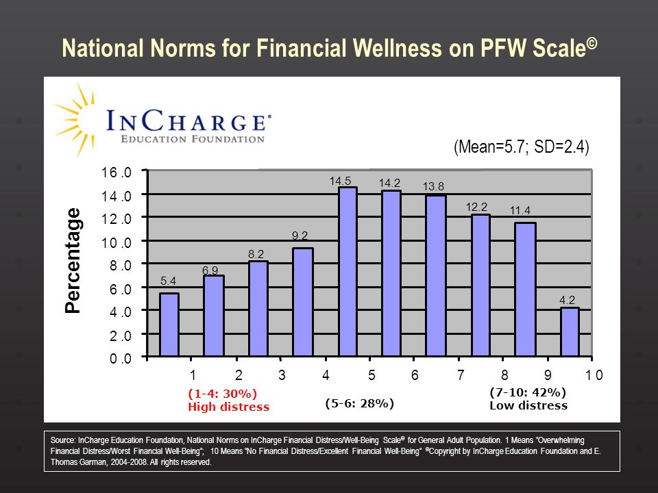 Source: InCharge Education Foundation, National Norms on InCharge Financial Distress/Well-Being Scale © for General Adult Population. 1 Means Overwhel