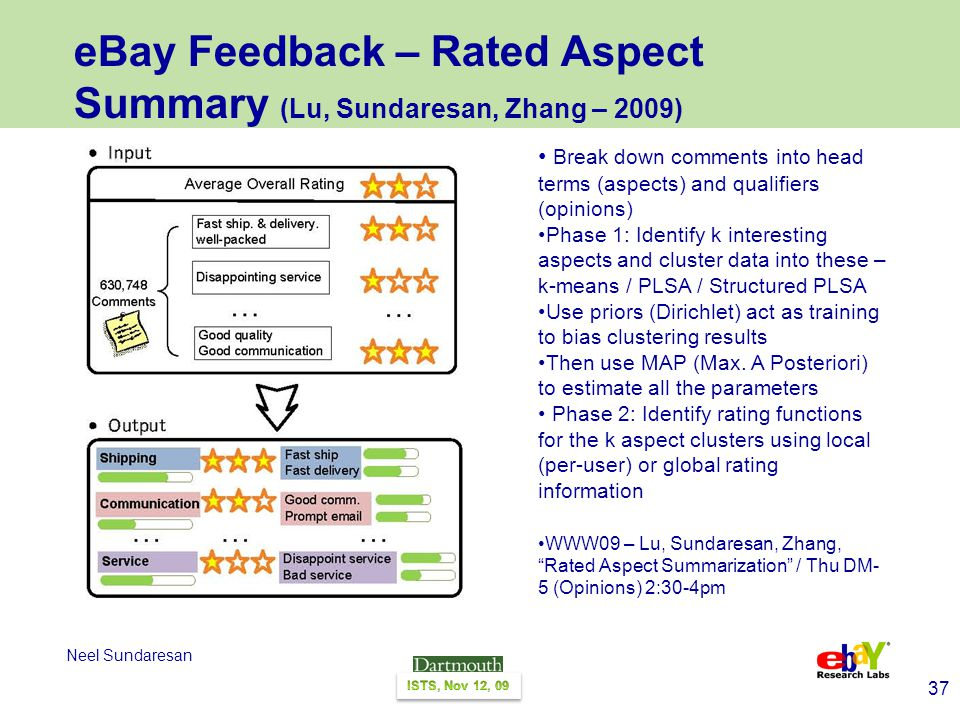 37 Neel Sundaresan eBay Feedback – Rated Aspect Summary (Lu, Sundaresan, Zhang – 2009) Break down comments into head terms (aspects) and qualifiers (opinions) Phase 1: Identify k interesting aspects and cluster data into these – k-means / PLSA / Structured PLSA Use priors (Dirichlet) act as training to bias clustering results Then use MAP (Max.