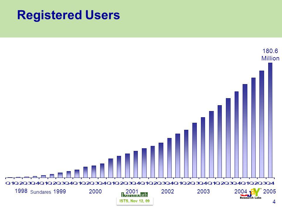 4 Neel Sundaresan Registered Users 180.6 Million 19992000200120022003 1998 20042005