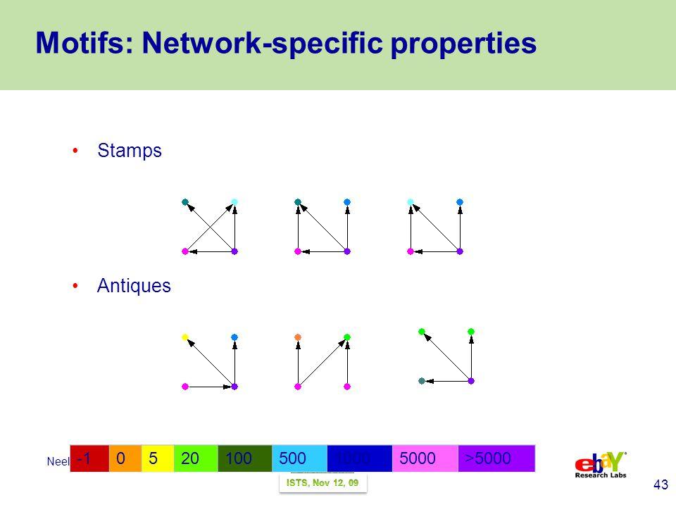43 Neel Sundaresan Motifs: Network-specific properties Stamps Antiques 052010050010005000>5000
