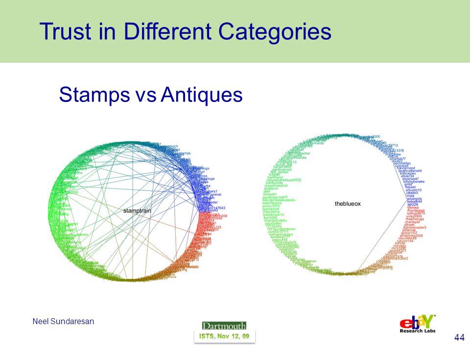 44 Neel Sundaresan Stamps vs Antiques Trust in Different Categories