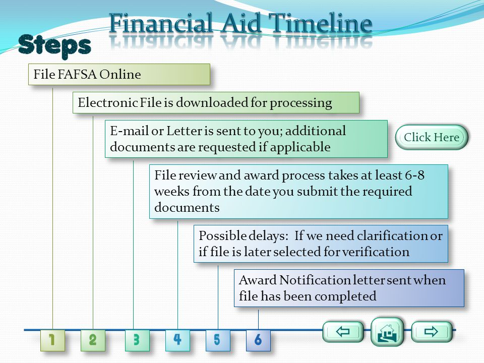 Click Here File FAFSA Online Electronic File is downloaded for processing E-mail or Letter is sent to you; additional documents are requested if appli
