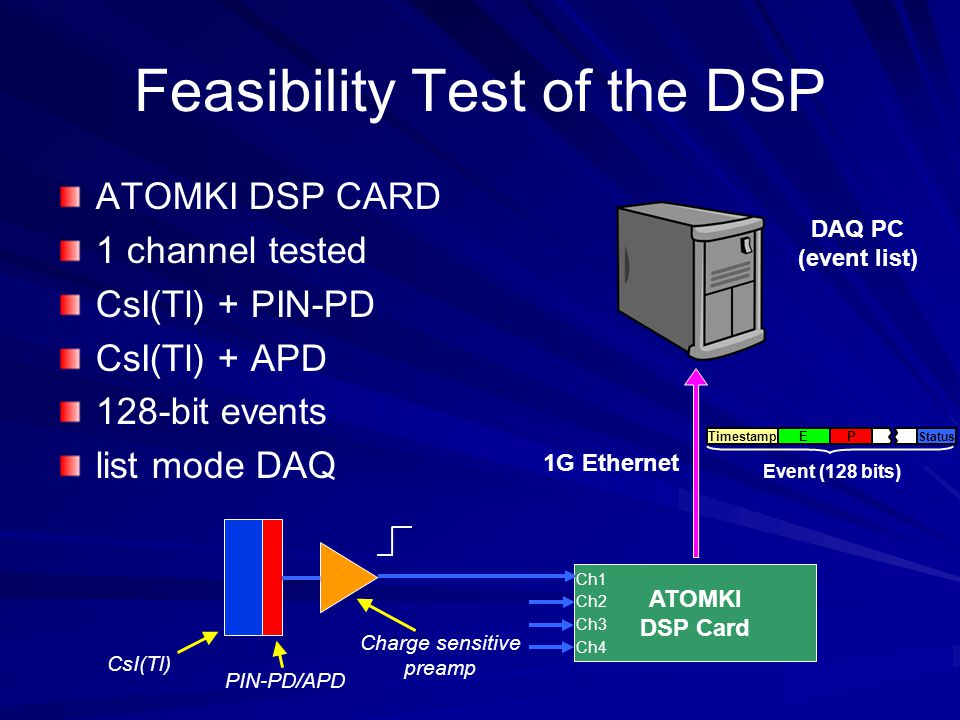 Feasibility Test of the DSP ATOMKI DSP CARD 1 channel tested CsI(Tl) + PIN-PD CsI(Tl) + APD 128-bit events list mode DAQ CsI(Tl) PIN-PD/APD Charge sensitive preamp ATOMKI DSP Card Ch1 Ch2 Ch3 Ch4 DAQ PC (event list) 1G Ethernet Event (128 bits) PTimestamp Status E