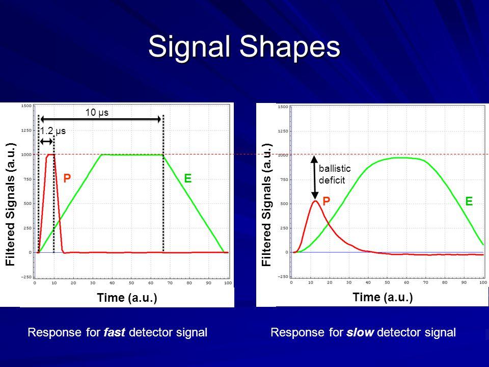 Signal Shapes Time (a.u.) Filtered Signals (a.u.) Time (a.u.) Filtered Signals (a.u.) Response for fast detector signalResponse for slow detector signal EP EP ballistic deficit 10 μs 1.2 μs
