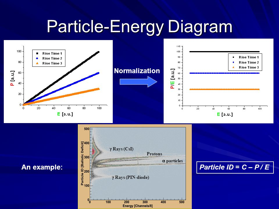 Particle-Energy Diagram particles Protons Rays (CsI) Rays (PIN-diode) Normalization An example: Particle ID = C – P / E