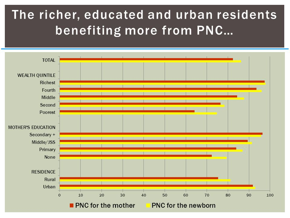 The richer, educated and urban residents benefiting more from PNC…