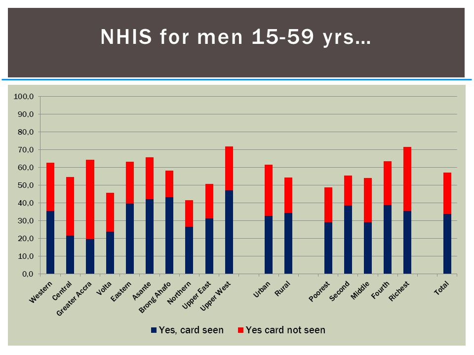 NHIS for men 15-59 yrs…