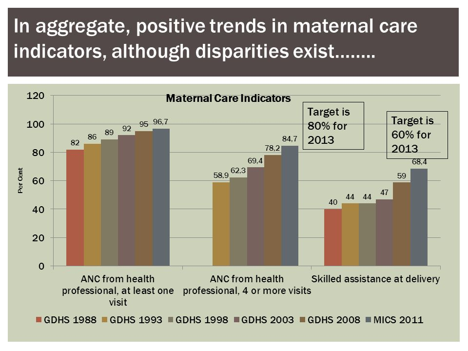 In aggregate, positive trends in maternal care indicators, although disparities exist……..