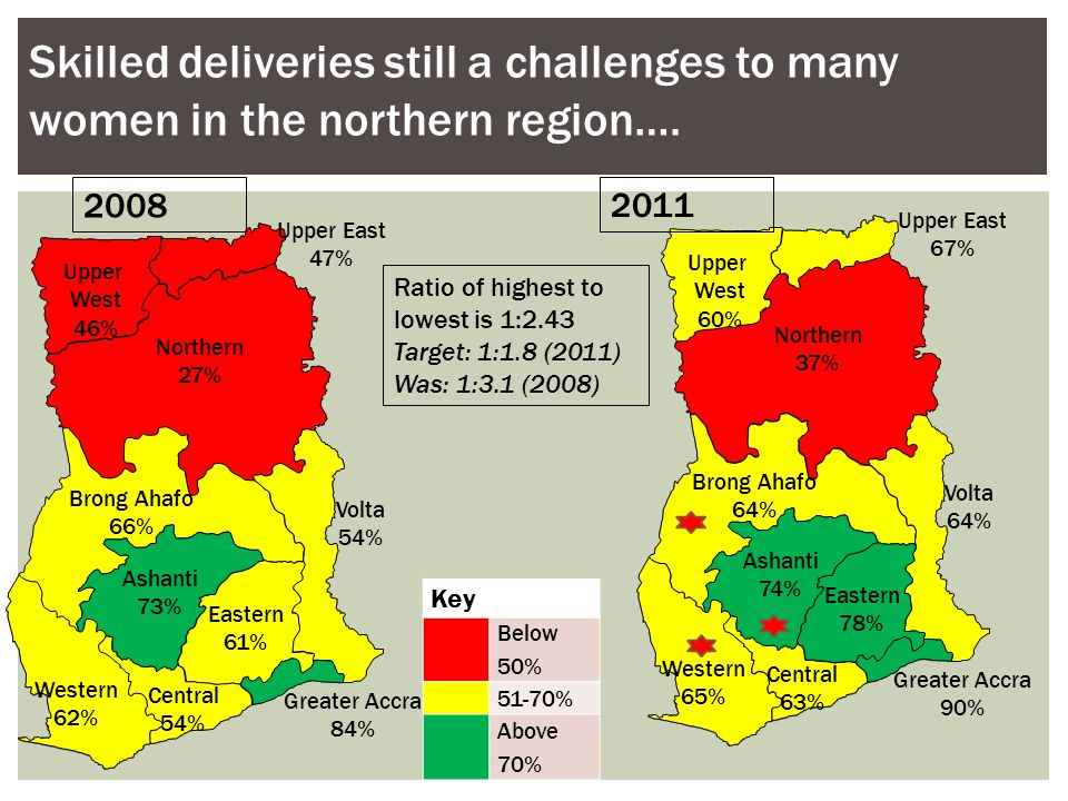 Skilled deliveries still a challenges to many women in the northern region….