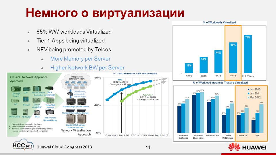 11 Huawei Cloud Congress 2013 Немного о виртуализации 65% WW workloads Virtualized Tier 1 Apps being virtualized NFV being promoted by Telcos More Memory per Server Higher Network BW per Server