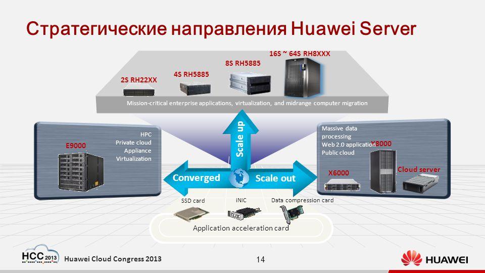 14 Huawei Cloud Congress 2013 Стратегические направления Huawei Server Application acceleration card 2S RH22XX 4S RH5885 8S RH5885 16S ~ 64S RH8XXX E9