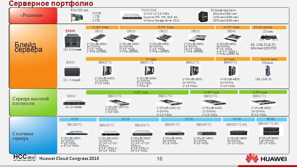 16 Huawei Cloud Congress 2013 Сервера высокой плотности 2S FW node XH320 V2 2S HW node1S HW node XH311 V2 800GB 1.2TB 2.4TB PCIe SSD card «Решения» Exchange ApplianceN2000 NAS RH1288 V2 X6000 2U 4S RH2488 V2RH2485 V2 4U 4S RH5885 V2 (4S) XH621 V2 RH5885 V2 (8S) XH310 V2 RH2285 V2 RH2288 V2 Стоечные сервера Блейд сервера BH620 V2 2*CPU(E5-2400) 12*DIMMs 4*2.5HDDs BH621 V2 2*CPU(E5-2400) 12*DIMMs 2*2.5HDDs 1*PCIe x8 BH622 V2 2*CPU(E5-2600) 24*DIMMs 2*2.5HDDs E6000 8U, 10 лезвий E9000 2S HW blade2S FW blade CH121 12U, 8/16 лезвий CH221CH220 2*CPU(E5-2600) 24*DIMMs 2*2.5 HDDs 4*PCIe x8 FHHL CH222 2*CPU(E5-2600) 24*DIMMs 15*2.5 HDDs 1*PCIe x8 FHHL NXseries 1 GE, 10GE, FC BH640 V2 4*CPU(E5-4600) 24*DIMMs 2*2.5HDDs CH240 4*CPU(E5-4600) 48*DIMMs 8*2.5 HDDs or 4*2.5 HDDs + 1*PCIe x16 FH3/4L 4S FW blade CX seres GE, 10GE, FCoE, FC, Infiniband QDR/FDR Switch module 2*CPU(E5-2600) 24*DIMMs 2*2.5 HDDs 1*PCIe x8 FHHL 2*CPU(E5-2600) 24*DIMMs 2*2.5 HDDs 2*PCIe x16 FHFL 2S blade4S bladeSwitch series 2U, 2/4 ноды 1*CPU(E3-1200 V2) 4*DIMMs 1*3.5HDD 1*CPU(E3-1200 V2) 4*DIMMs 4*2.5HDDs 2*CPU(E5-2400) 12*DIMMs 4*2.5HDDs 2*CPU(E5-2600) 24*DIMMs 8*2.5HDDs 1U 2S2U 2S8U 8S 2*CPU(E5-2600) 24*DIMMs 4*3.5HDDs or 8*2.5HDDs 2*CPU(E5-2400) 12*DIMMs 12*3.5+2*2.5 HDDs or 8*2.5 HDDs or 26*2.5 HDDs 2*CPU(E5-2600) 24*DIMMs 12*3.5+2*2.5 HDDs or 8*2.5HDDs or 26*2.5HDDs 4*CPU(E5-4600) 48*DIMMs 8*2.5HDDs 4*CPU(E7-4800) 32*DIMMs 6*3.5HDDs 4*CPU(E7-4800) 64*DIMMs 10*2.5HDDs 8*CPU(E7-8800) 128*DIMMs 16*2.5HDDs 12*3.5+2*2.5HDDs Supports CIFS, NFS, iSCSI, etc.