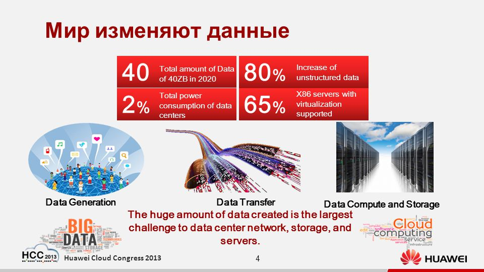 4 Huawei Cloud Congress 2013 Мир изменяют данные 40 Total amount of Data of 40ZB in 2020 65 % X86 servers with virtualization supported 80 % Increase of unstructured data 2%2% Total power consumption of data centers The huge amount of data created is the largest challenge to data center network, storage, and servers.