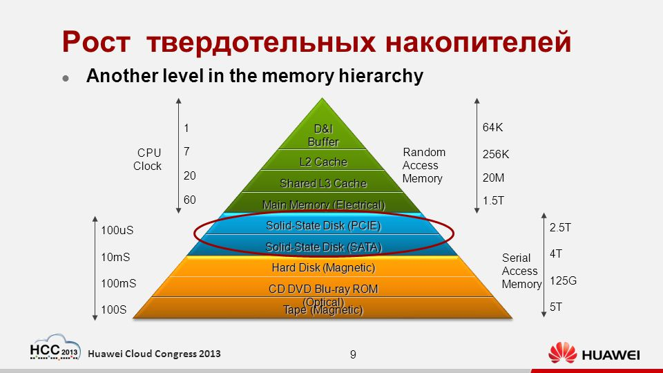 9 Huawei Cloud Congress 2013 Рост твердотельных накопителей Another level in the memory hierarchy Hard Disk (Magnetic) Solid-State Disk (PCIE) Main Memory (Electrical) Shared L3 Cache L2 Cache D&IBuffer Solid-State Disk (PCIE) Solid-State Disk (SATA) Tape (Magnetic) CD DVD Blu-ray ROM (Optical) Tape (Magnetic) Hard Disk (Magnetic) CD DVD Blu-ray ROM (Optical) 100S 100mS 10mS 100uS 60 20 7 1 CPU Clock 1.5T 20M 256K 64K Random Access Memory 5T 125G 4T 2.5T Serial Access Memory