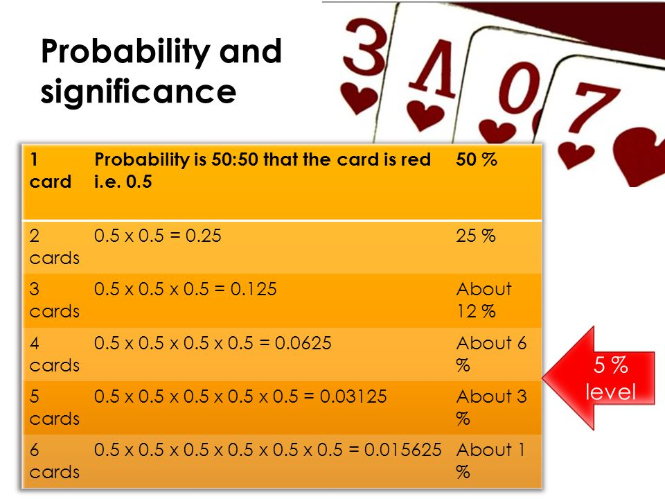 Probability and significance Null hypothesis There is nothing going on. Alternative hypothesis This is the fixed pack. There is something going on.