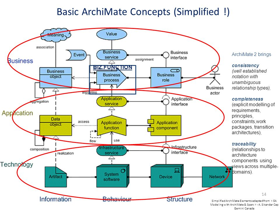 Basic ArchiMate Concepts (Simplified !) 14 BIZ.FUNCTION Simplified ArchiMate Elements adapted from « EA Modeling with ArchiMate & Sparx » - A. Sikanda