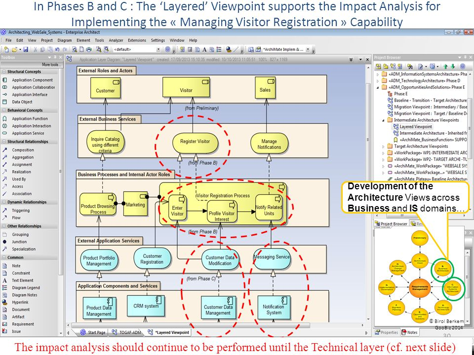 In Phases B and C : The Layered Viewpoint supports the Impact Analysis for Implementing the « Managing Visitor Registration » Capability 30 © Birol Be