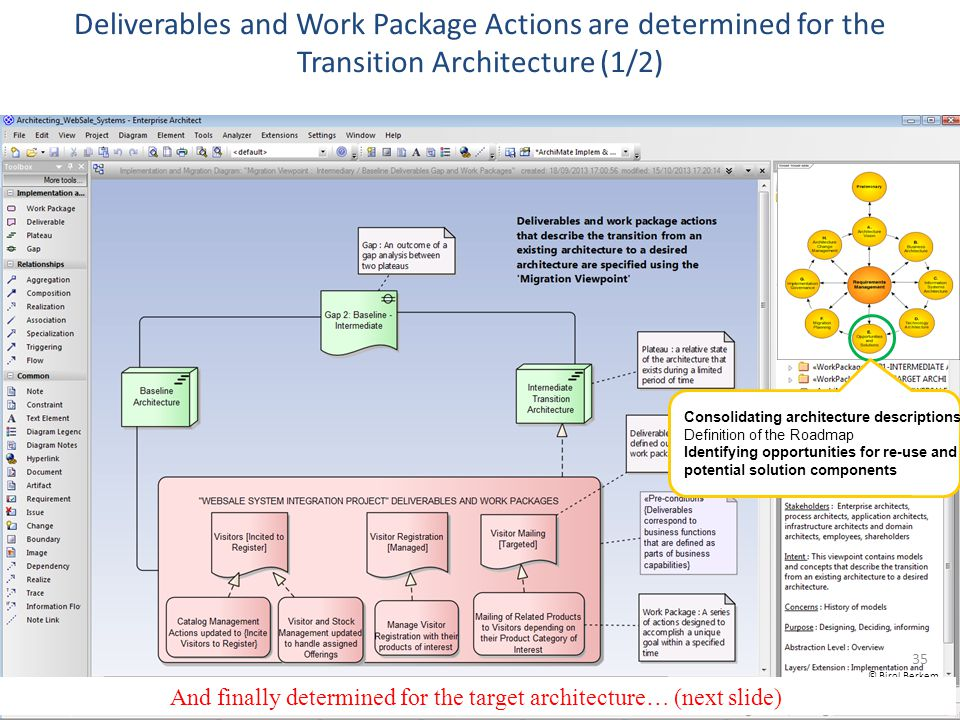 35 Deliverables and Work Package Actions are determined for the Transition Architecture (1/2) Consolidating architecture descriptions Definition of th