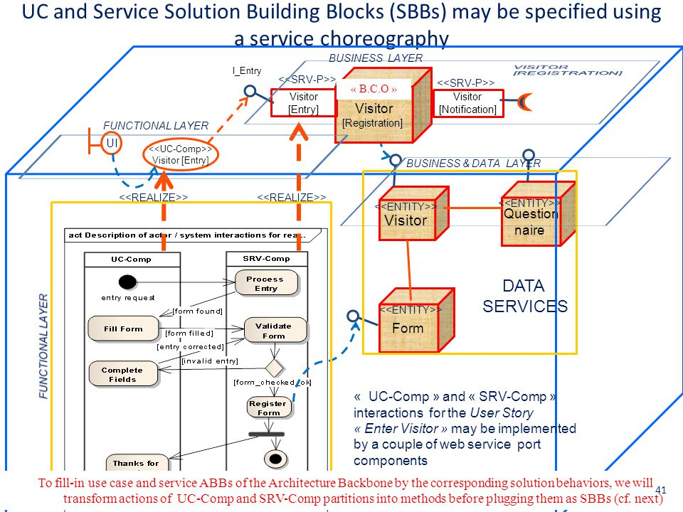 UC and Service Solution Building Blocks (SBBs) may be specified using a service choreography Visitor Question naire > Visitor [Registration] > Visitor