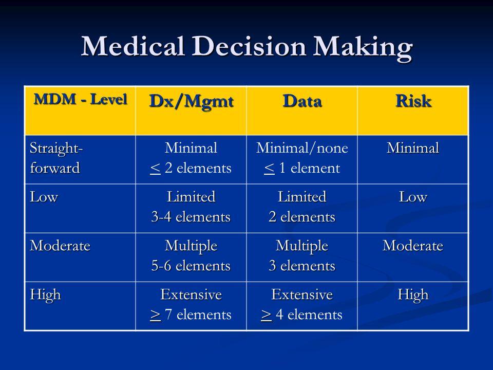 Medical Decision Making MDM - Level Dx/MgmtDataRisk Straight- forward Minimal < 2 elements Minimal/none < 1 elementMinimal Low Limited 3-4 elements Li
