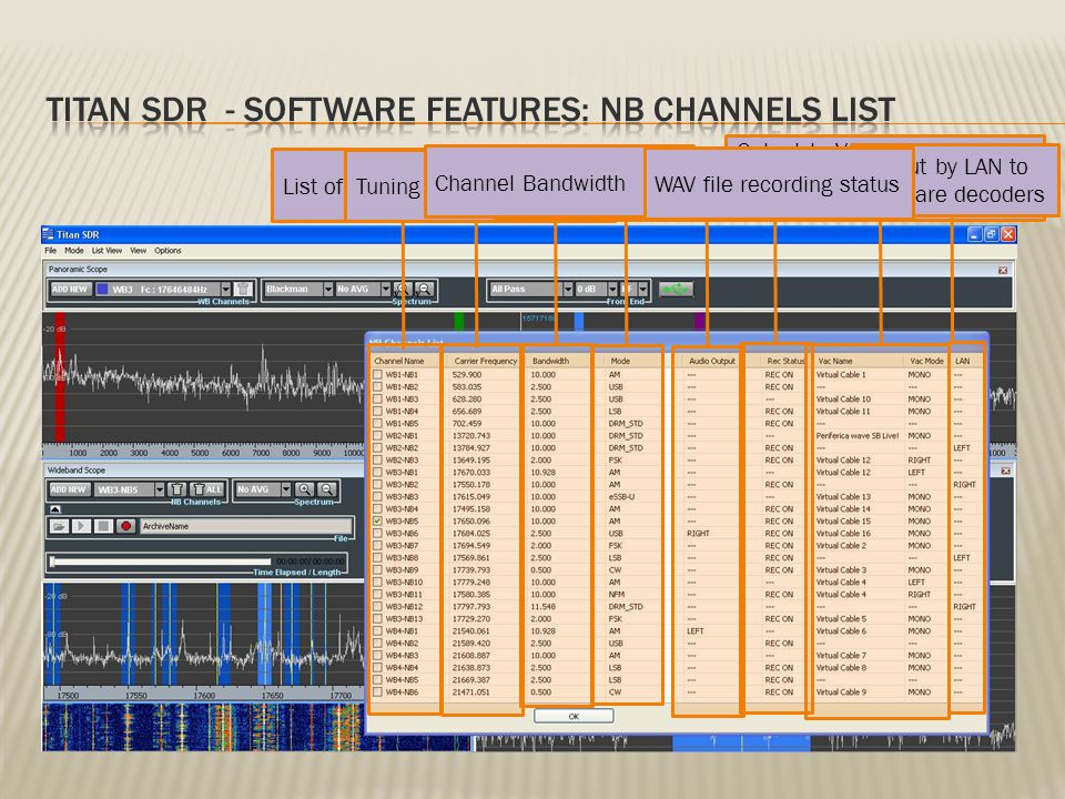 List of NB Channels Output to VACs (Virtual Audio Cables) or additonal audio cards Tuning frequencyDemodulation modesAudio card outputChannel Bandwidth Output by LAN to software decoders WAV file recording status