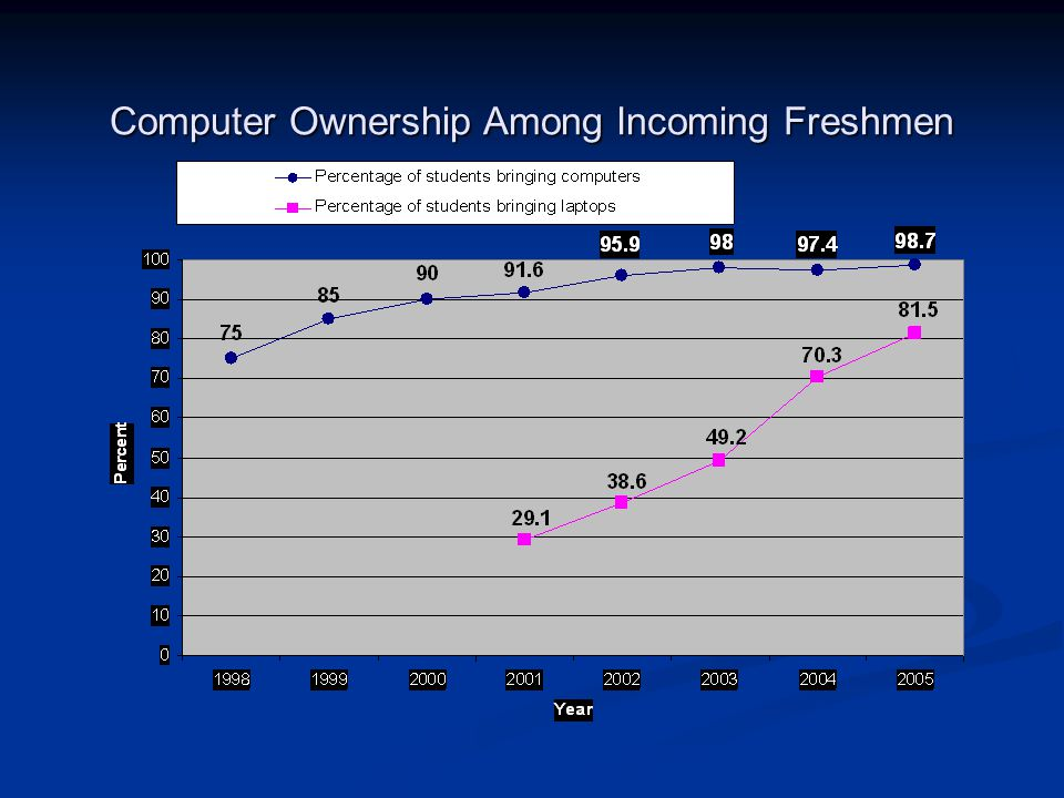 Computer Ownership Among Incoming Freshmen