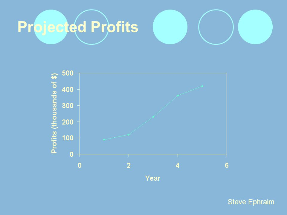 Projected Profits Steve Ephraim