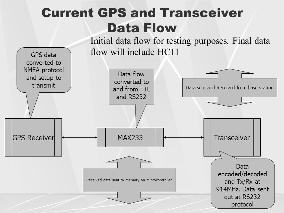 Current GPS and Transceiver Data Flow GPS Receiver MAX233 Transceiver Data flow converted to and from TTL and RS232 GPS data converted to NMEA protocol and setup to transmit Data encoded/decoded and Tx/Rx at 914MHz.