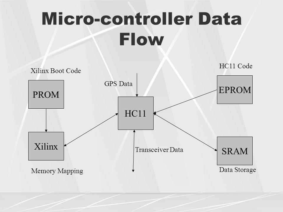 Micro-controller Data Flow HC11 PROM SRAM EPROM Xilinx GPS Data Transceiver Data Memory Mapping Xilinx Boot Code HC11 Code Data Storage